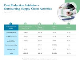 Cost Reduction Initiative Outsourcing Supply Chain Activities Ppt Powerpoint Presentation