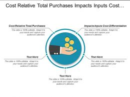 Cost Relative Total Purchases Impacts Inputs Cost Differentiation