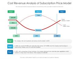 Cost Revenue Analysis Of Subscription Price Model