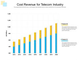 Cost Revenue For Telecom Industry