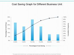 Cost Saving Graph For Different Business Unit