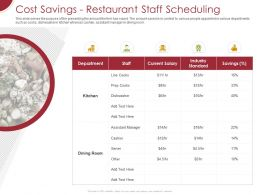 Cost Savings Restaurant Staff Scheduling Ppt Powerpoint Presentation Pictures Slide