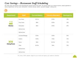 Cost Savings Restaurant Staff Scheduling Prep Cooks Ppt Powerpoint Presentation Icon Smartart