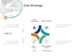 Cost Strategy Cost Leadership Ppt Powerpoint Presentation Styles Display