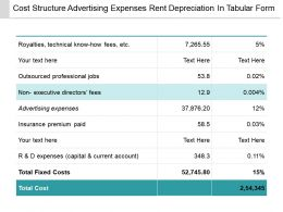 Cost Structure Advertising Expenses Rent Depreciation In Tabular Form