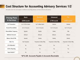Cost Structure For Accounting Advisory Services Basic Ppt Outline