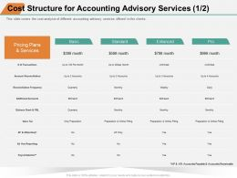 Cost Structure For Accounting Advisory Services Frequency Ppt Powerpoint Presentation Model Icon