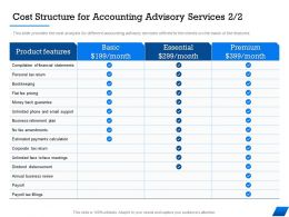 Cost Structure For Accounting Advisory Services M1674 Ppt Powerpoint Presentation Summary Grid