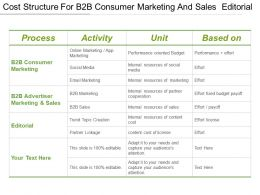 Cost Structure For B2b Consumer Marketing And Sales Editorial