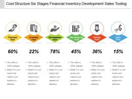 Cost Structure Six Stages Financial Inventory Development Sales Tooling