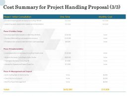 Cost Summary For Project Handling Proposal Develop Ppt Powerpoint Presentation
