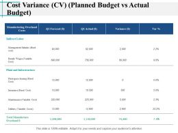 Cost Variance CV Planned Budget Vs Actual Budget Indirect Labor Ppt Slides