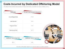 Costs Incurred By Dedicated Offshoring Model Labor Burden Ppt Images