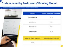 Costs Incurred By Dedicated Offshoring Model Ppt Powerpoint Presentation Slides Files