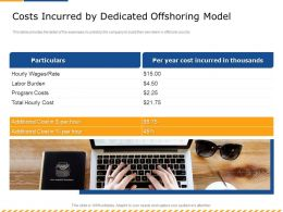 Costs Incurred By Dedicated Offshoring Model Year Ppt Powerpoint Presentation Infographic Template