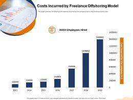Costs Incurred By Freelance Offshoring Model M1455 Ppt Powerpoint Presentation Summary Infographics