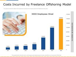 Costs Incurred By Freelance Offshoring Model M2599 Ppt Powerpoint Presentation Show Introduction