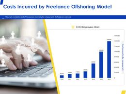 Costs Incurred By Freelance Offshoring Model Ppt Powerpoint Presentation Infographic Template Graphics