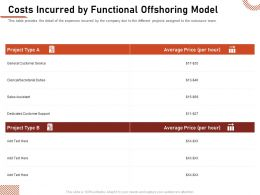 Costs Incurred By Functional Offshoring Model Secretarial Ppt Inspiration