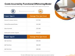 Costs Incurred By Functional Offshoring Model Secretarial Ppt Powerpoint Presentation Professional