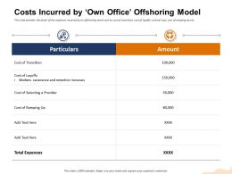 Costs Incurred By Own Office Offshoring Model Selecting Ppt Powerpoint Presentation Inspiration File