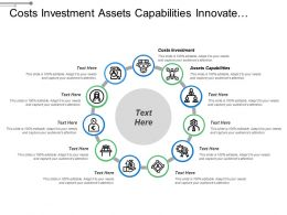 Costs Investment Assets Capabilities Innovate Develop Sales Analysis
