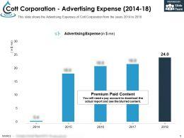 Cott Corporation Advertising Expense 2014-18