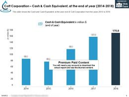 Cott Corporation Cash And Cash Equivalent At The End Of Year 2014-2018