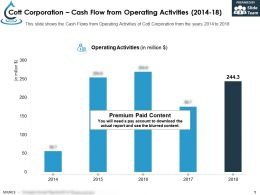 Cott Corporation Cash Flow From Operating Activities 2014-18