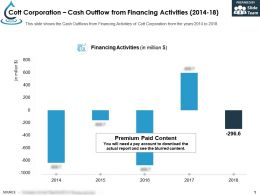 Cott Corporation Cash Outflow From Financing Activities 2014-18