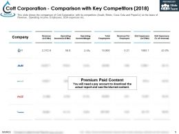 Cott Corporation Comparison With Key Competitors 2018