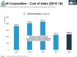 Cott Corporation Cost Of Sales 2014-18