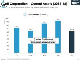 Cott Corporation Current Assets 2014-18