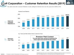 Cott Corporation Customer Retention Results 2019