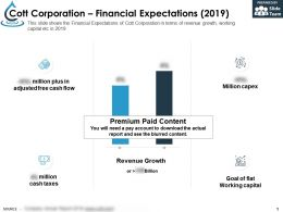 Cott Corporation Financial Expectations 2019