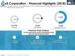 Cott Corporation Financial Highlights 2018
