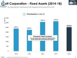 Cott Corporation Fixed Assets 2014-18