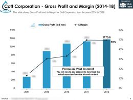Cott Corporation Gross Profit And Margin 2014-18