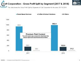 Cott Corporation Gross Profit Split By Segment 2017-2018