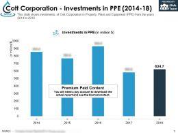 Cott Corporation Investments In PPE 2014-18