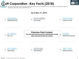 Cott Corporation Key Facts 2018