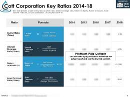 Cott Corporation Key Ratios 2014-18