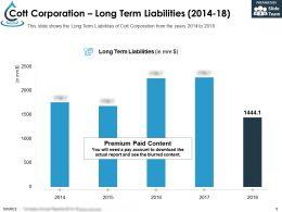 Cott Corporation Long Term Liabilities 2014-18
