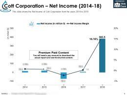Cott Corporation Net Income 2014-18