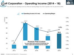 Cott Corporation Operating Income 2014-18