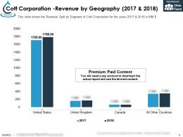 Cott Corporation Revenue By Geography 2017-2018