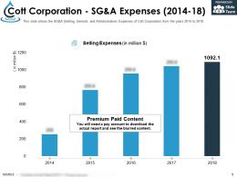 Cott Corporation Sg And A Expenses 2014-18