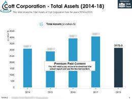 Cott Corporation Total Assets 2014-18