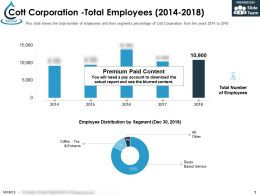 Cott Corporation Total Employees 2014-2018