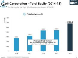 Cott Corporation Total Equity 2014-18